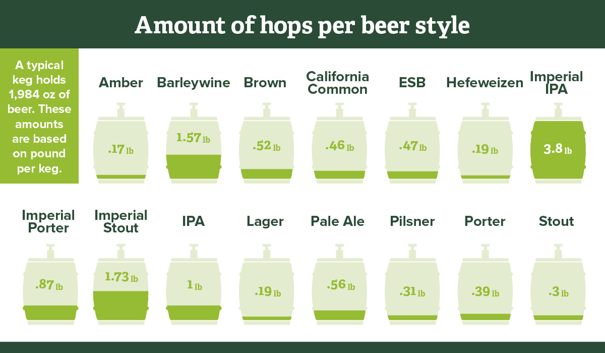 Amount of hops per beer style graph